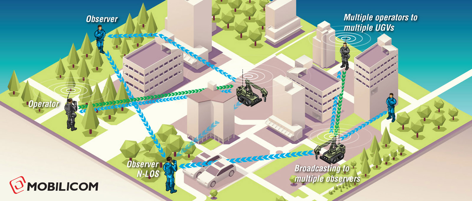 Mobilicom's Solution for Unmanned Ground Vehicles